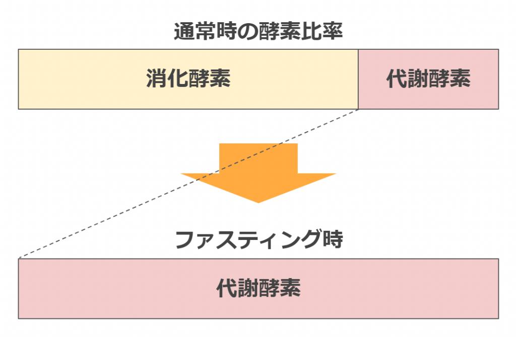 (酵素のはたらきの変化/Sakiさん作成)