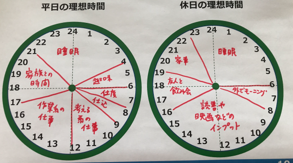 池田千恵さんの理想の時間割