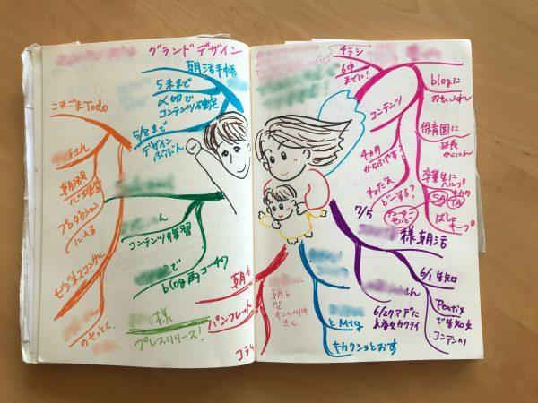 池田さんのマインドマップ例