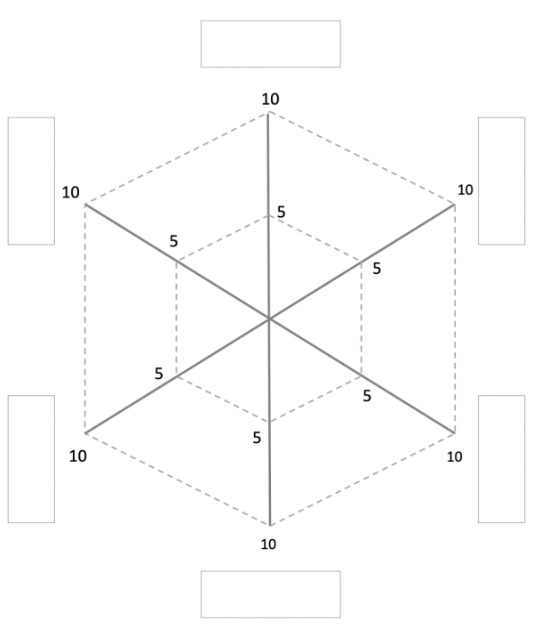 「6つの柱レーダーチャート」